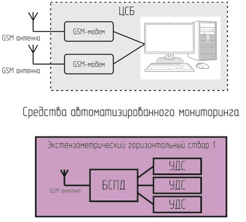 схема автоматического мониторинга оползней и опасных геологических процессов