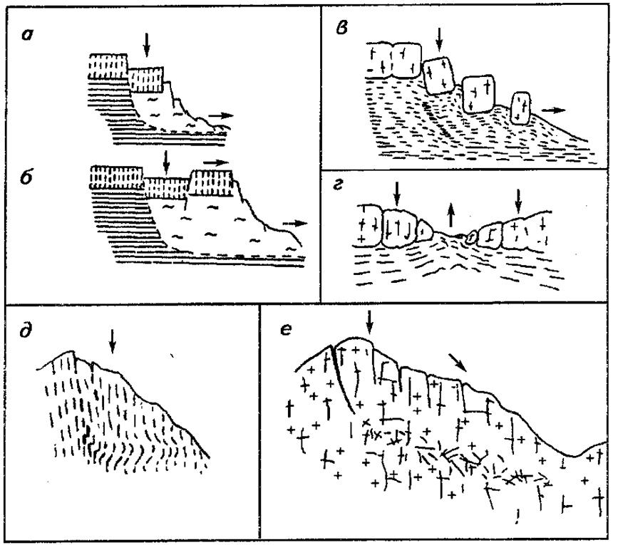 Схемы оползневых деформаций по