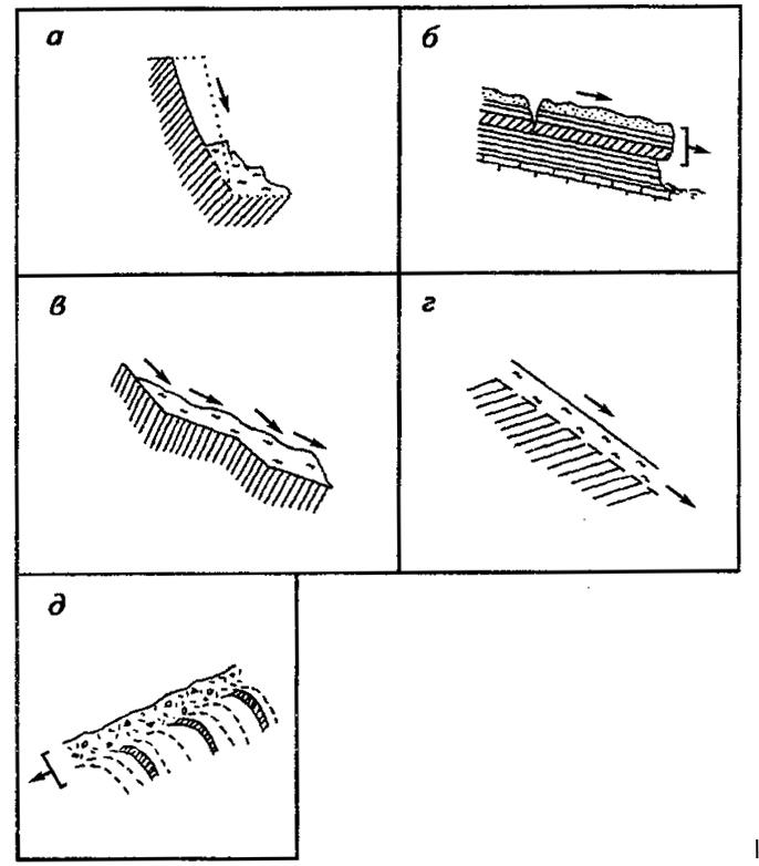 оползень - рис2 классификация оползней