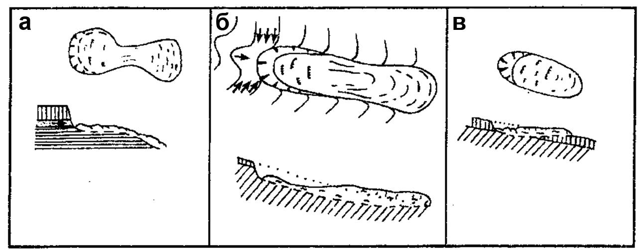 оползень - рис3 классификация оползней