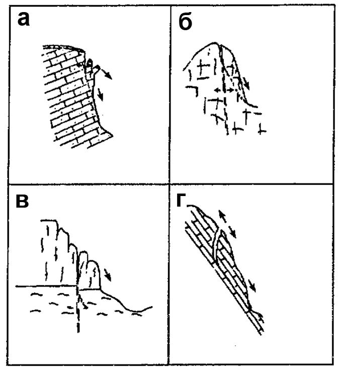 оползень - рис4 классификация оползней
