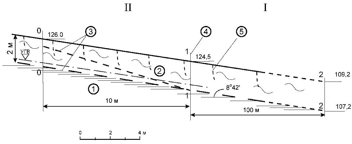 Рис2 Схематический инженерно-геологический разрез склона с расчетными отсеками на участке развития покровных оползней разжижения