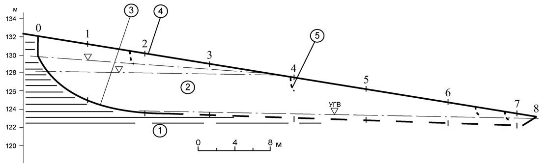 Рис3 Схематический инженерно-геологический разрез склона на участке развития блоковых оползней в прибровочной части склона у южной нитки газопровода