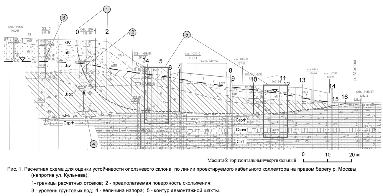 моделирование_Казеев Расчеты устойчивости и оценка оползневй опасности в Москве