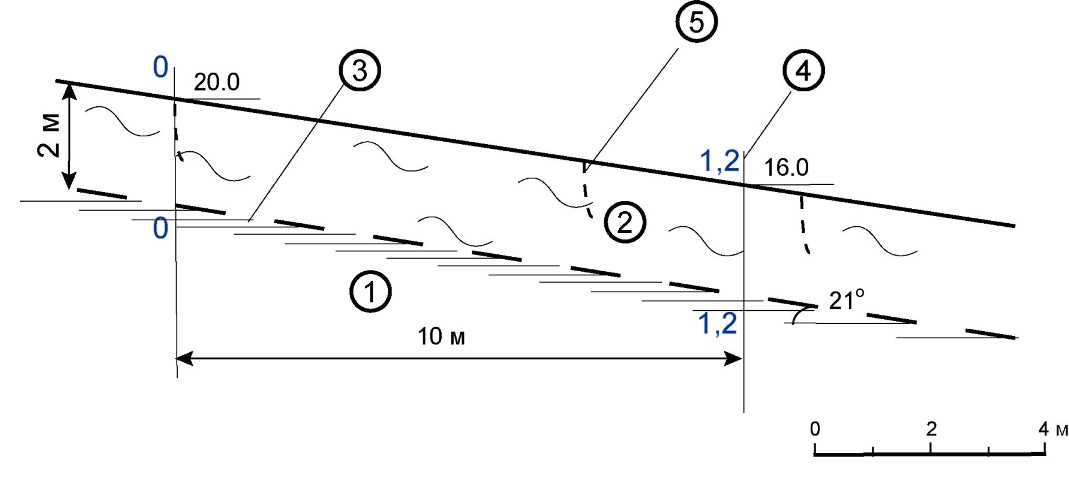 Рис. 3. Схематический инженерно-геологический разрез склона на участке развития покровных оползней, с расчетными отсеками (для оценки устойчивости по программе AKNARK). 1 – несмещенный грунтовый массив; 2 – тело оползня (ИГЭ 2); 3 – поверхность скольжения; 4 – границы расчетных отсеков и их номера; 5 – оползневые трещины.