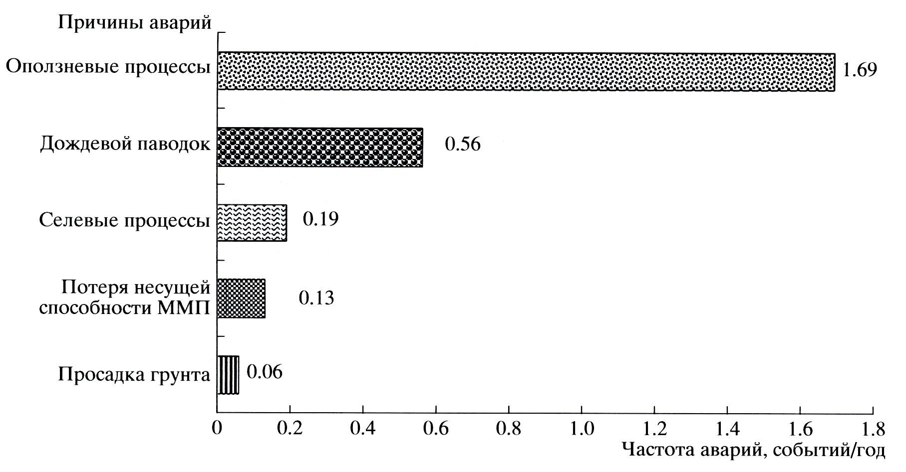 Рисунок. Частота аварий на линейной части газопроводов, инициируемых природными источниками.
