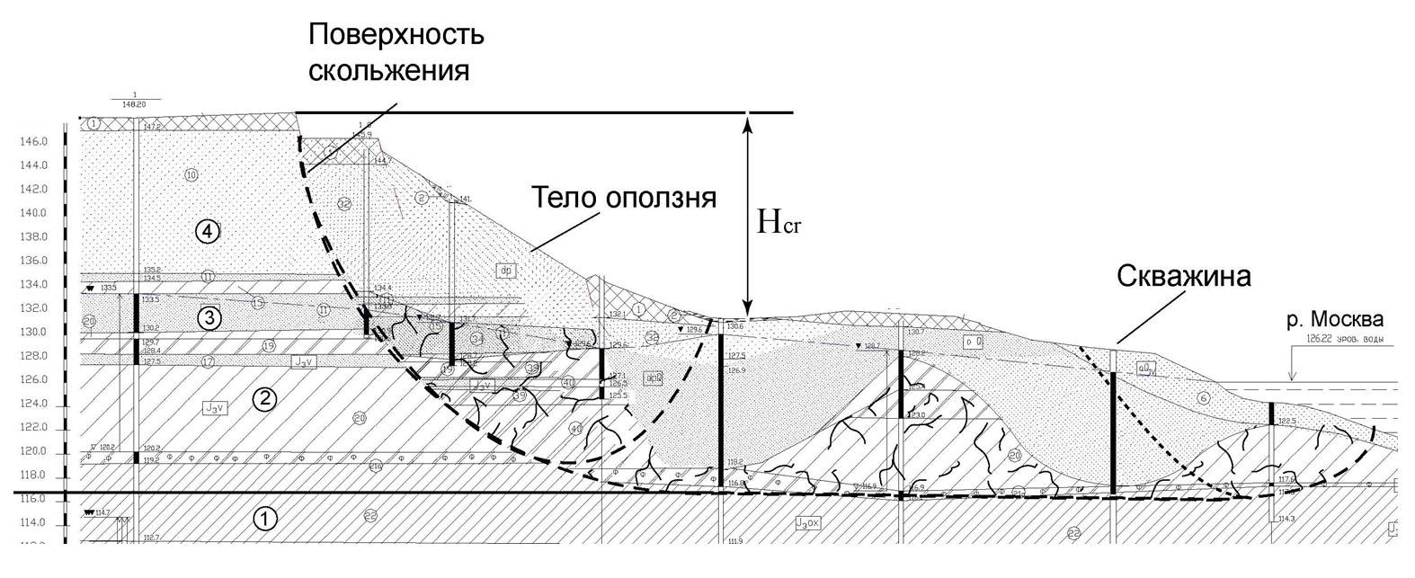 Разрез оползневого склона по центральной части участка активизации деформаций в 2006 – 2007 гг. в Хорошево, г. Москва, Карамышевская набережная