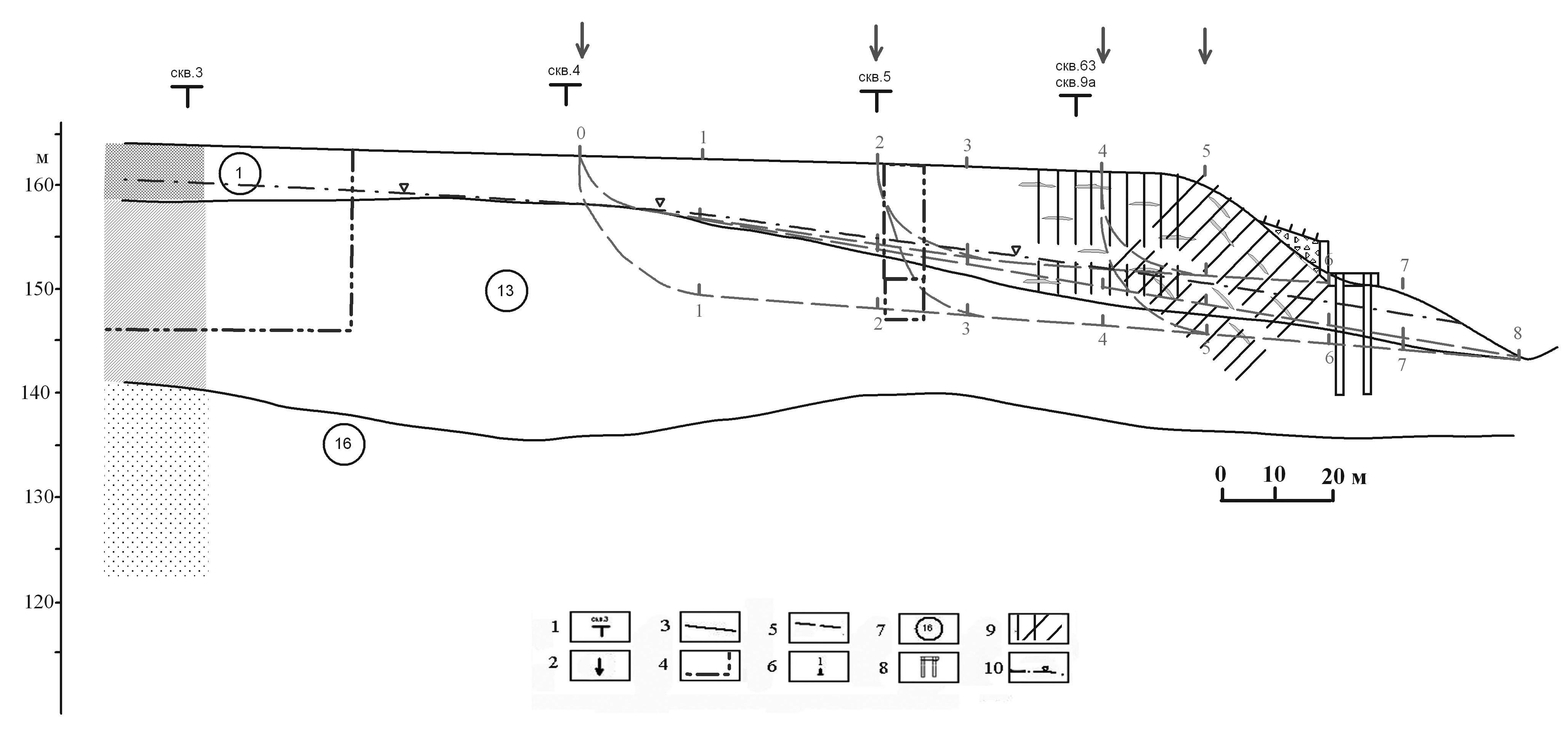 Схематический инженерно-геологический разрез оползневого склона