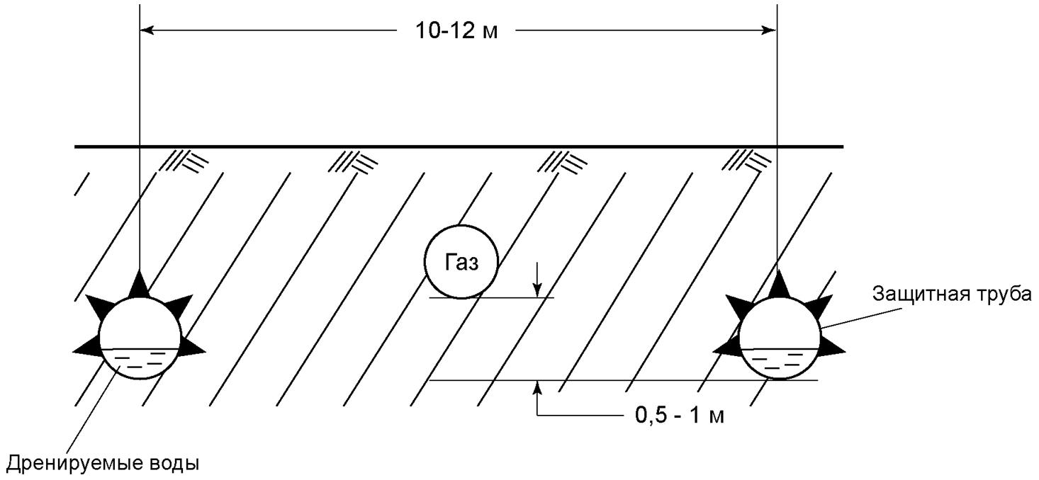 Рис. 6. Схема размещения в массиве газопроводной и защитных труб.