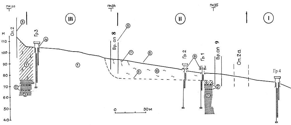 Схематический инженерно-геологический разрез по оси моста на участке склона между опорами 2 и 2а в районе расположения глубинных реперов для контроля оползневых деформаций