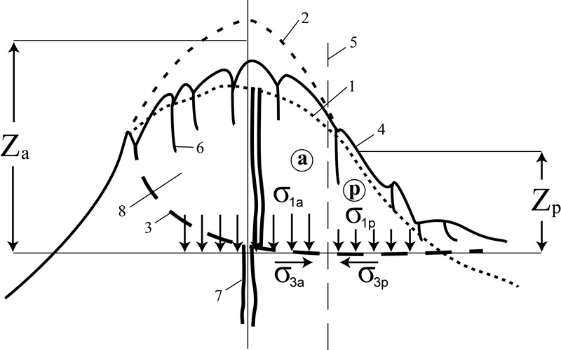 постоев-рис2-2 Схема к анализу формирования предельного состояния и поверхности скольжения глубокого оползня в массиве вулкана