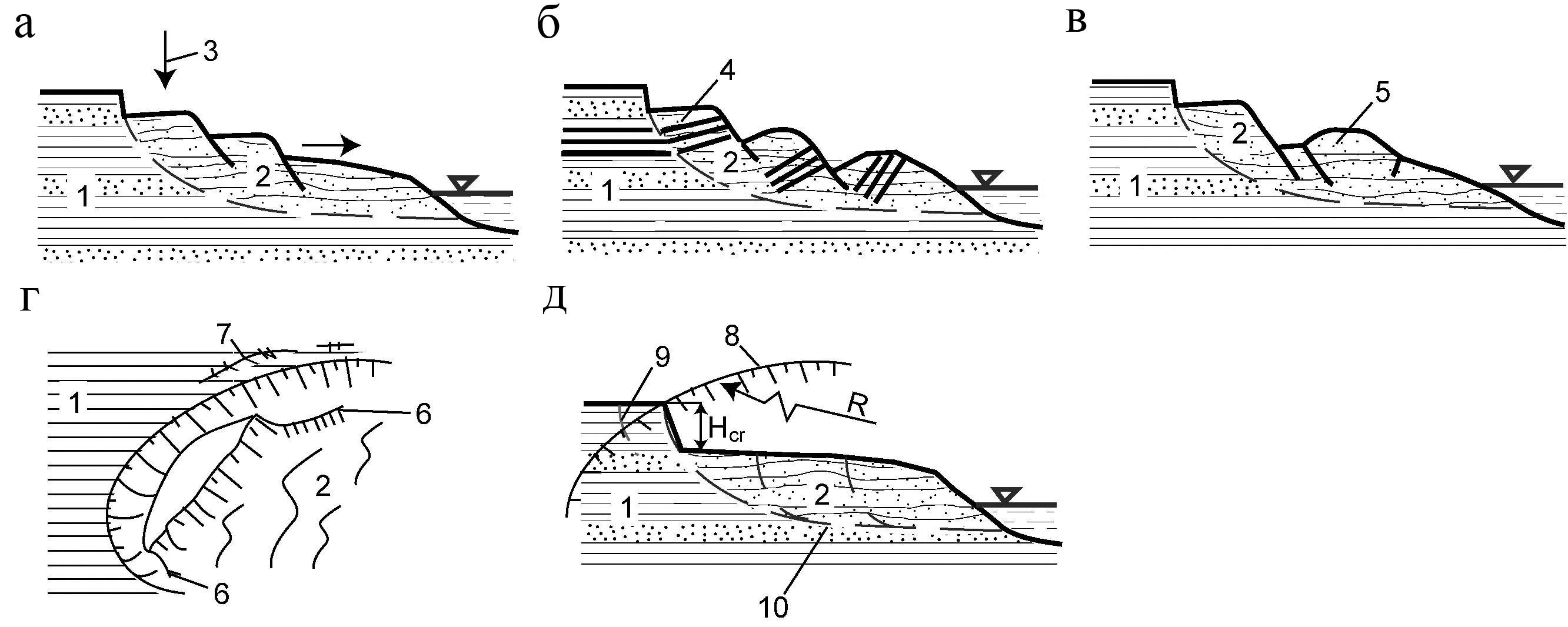 1 Характерные схемы оползневого склона с развитием глубокого блокового оползня (2), (1) – коренной массив.