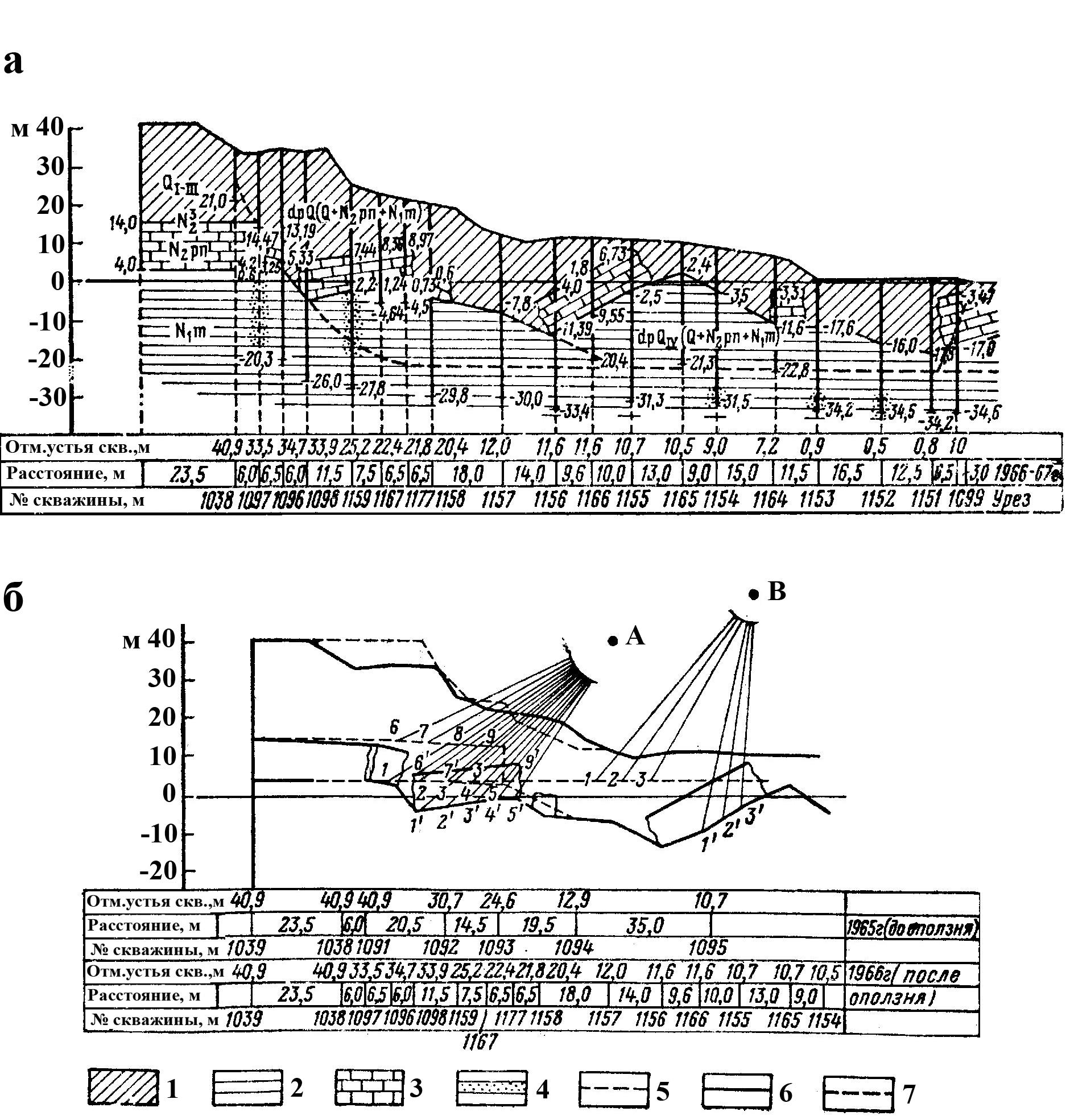 3 Геологический разрез (а) и схема развития вращательных деформаций оползневых блоков (б) в XII амфитеатре в Одессе, по П.Н. Науменко