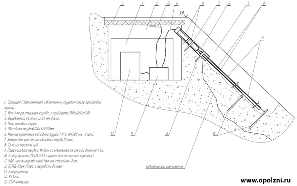 мониторинг за осадками фундаментов зданий и оползневыми смещениями