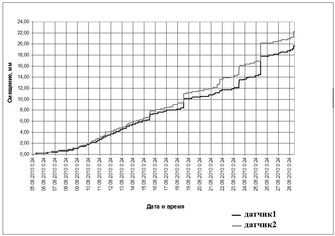 8-1 данные экстензометрического мониторинга