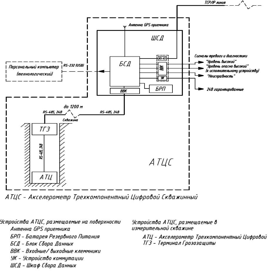 Структурная схема АТЦС