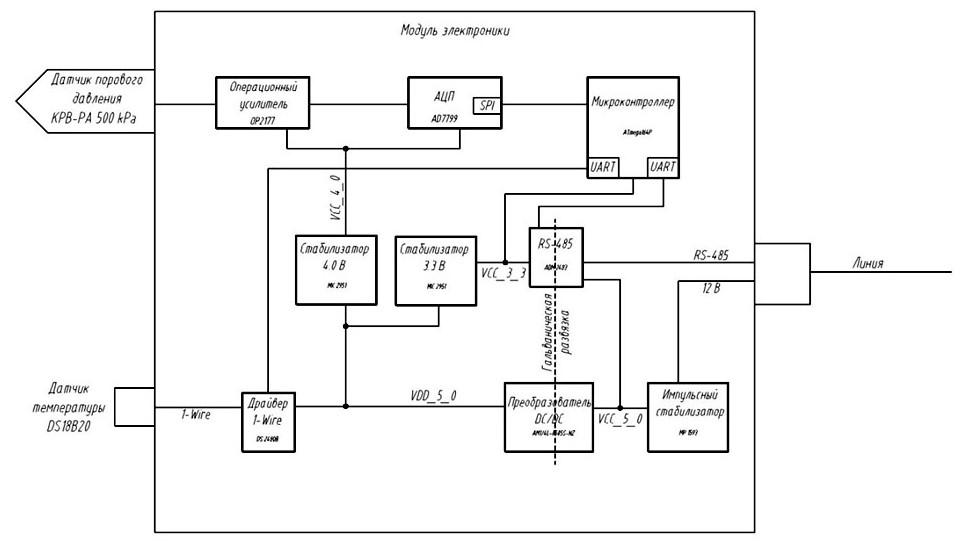 Структурная схема ДПДЦ